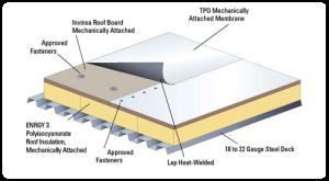 TPO roofing elite