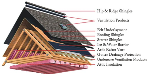 4 Ways To Prepare For Residential Roof Installation