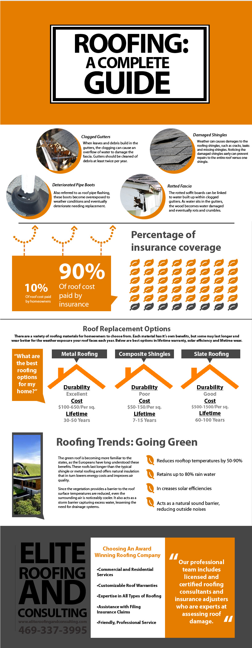 (Infographic) Roofing: A Complete Guide - Elite Roofing and Consulting