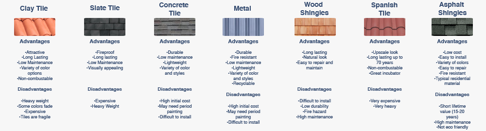 Roofing Material Comparisons